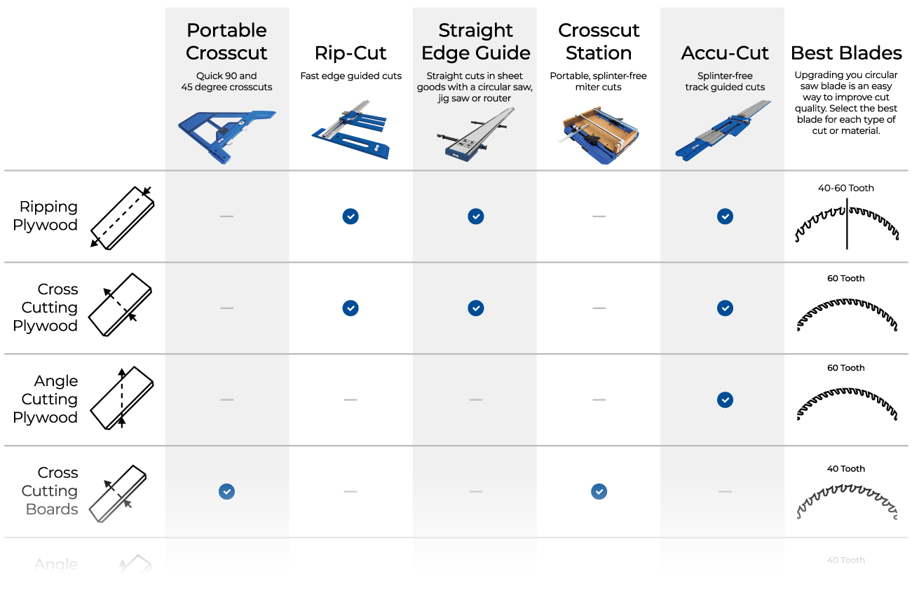 Compare Cutting Guides