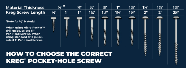 Choosing the Correct Length